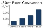 Chart comparing color prices